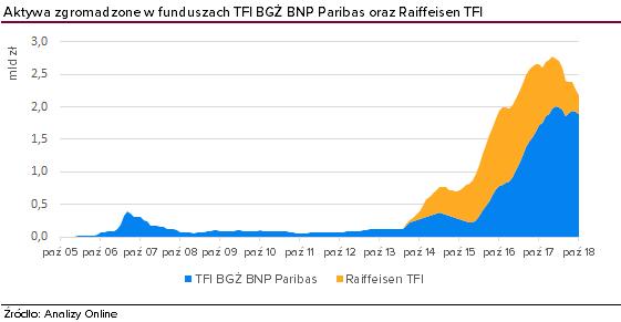 61fa7d3f0e4660 Impulsem do rozwoju były zmiany inwestorskie pod koniec 2013 roku, kiedy  doszło do połączenia grupy BNP Paribas i Banku BGŻ.