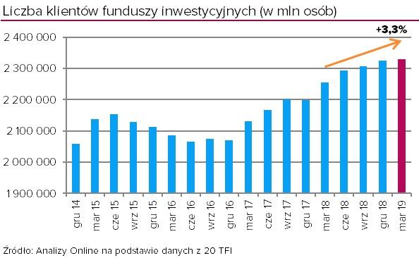 liczba klientów funduszy inwestycyjnych marzec 2019