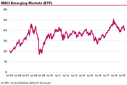 MSCI Emerging Markets