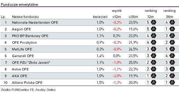 Ranking OFE - kwiecień 2019