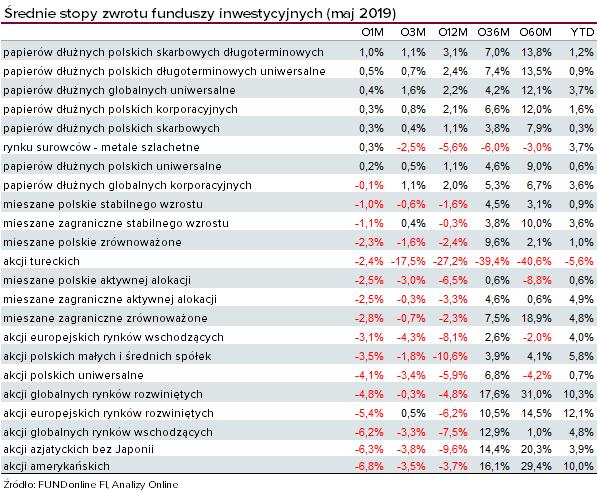 Wyniki funduszy inwestycyjnych - maj 2019