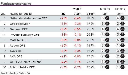 Ranking OFE - maj 2019