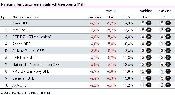 Ranking OFE - sierpień 2019
